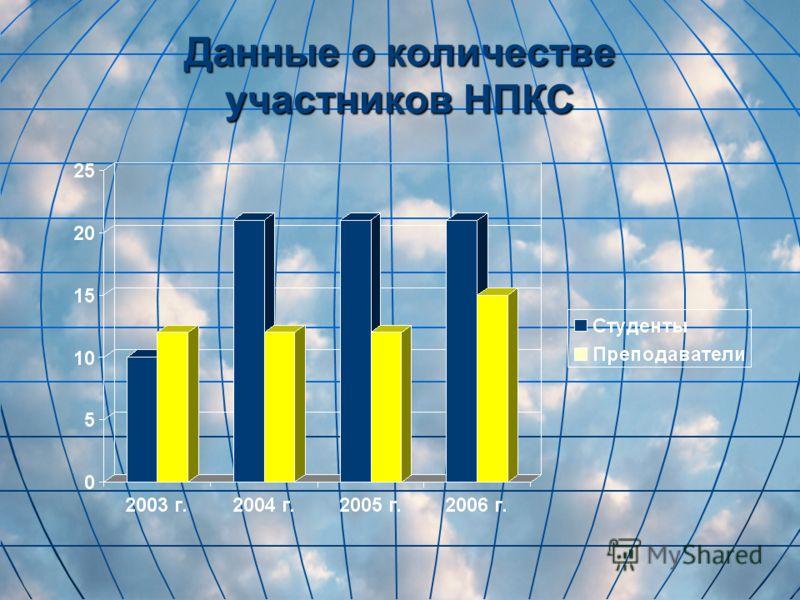 Данные о количестве участников НПКС
