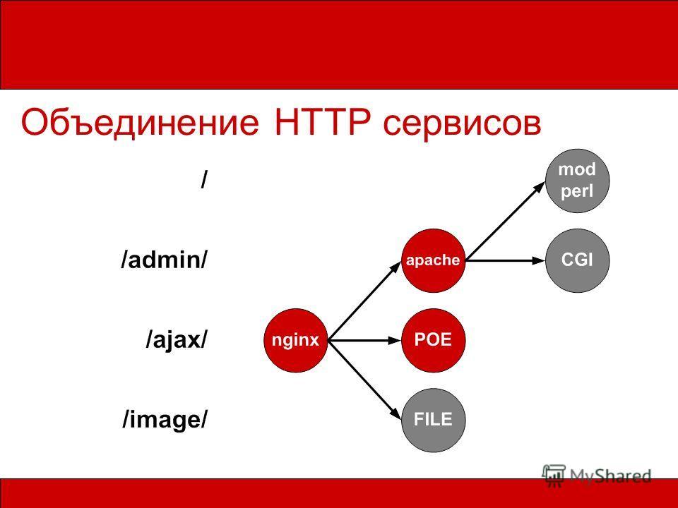 Объединение HTTP сервисов