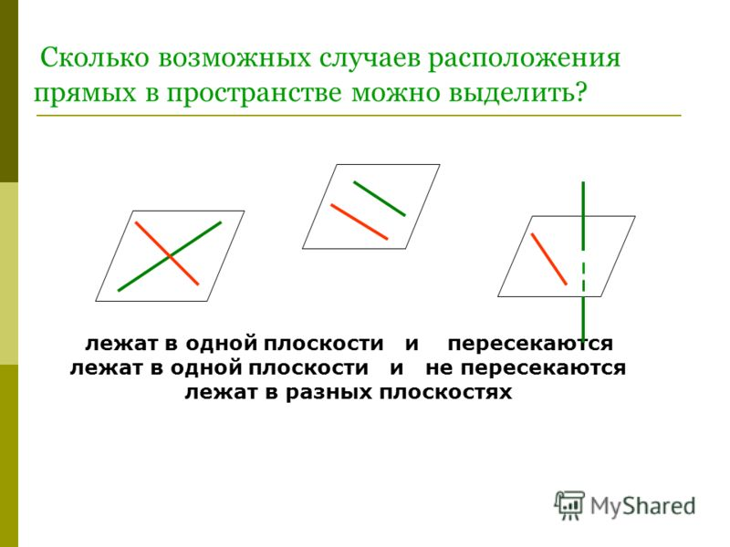 лежат в одной плоскости и пересекаются лежат в одной плоскости и не пересекаются лежат в разных плоскостях Сколько возможных случаев расположения прямых в пространстве можно выделить?