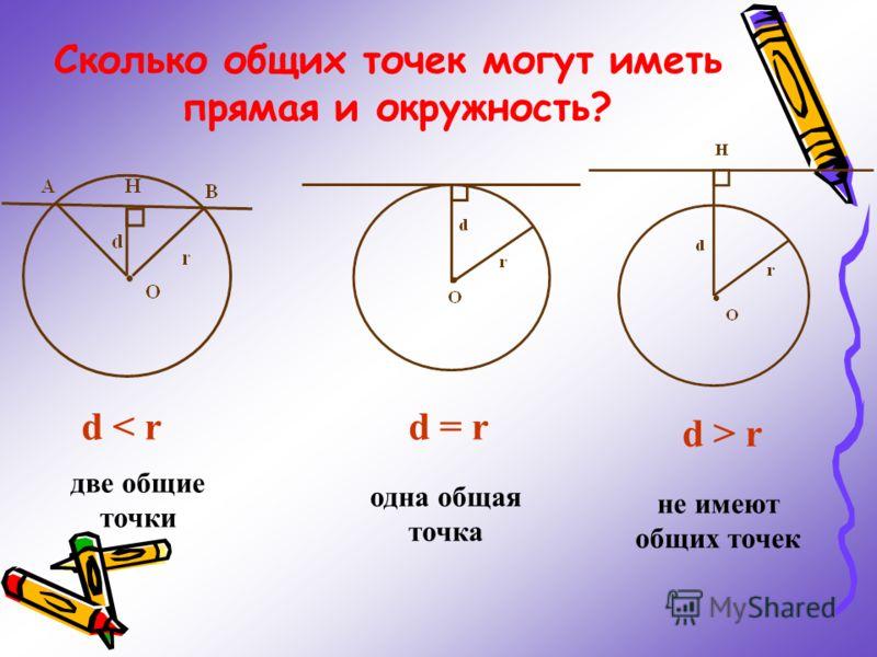 Сколько общих точек могут иметь прямая и окружность? d < rd = r d > r две общие точки одна общая точка не имеют общих точек