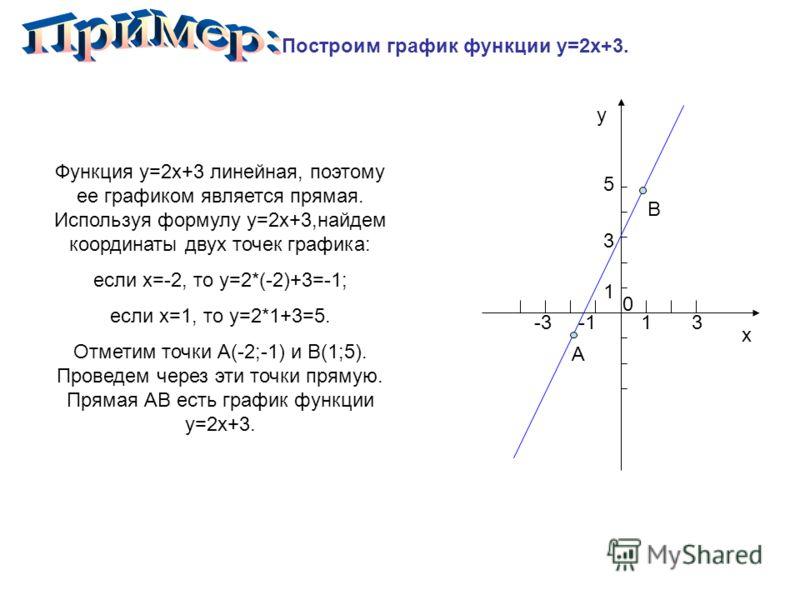 Построим график функции y=2x+3. Функция y=2x+3 линейная, поэтому ее графиком является прямая. Используя формулу y=2x+3,найдем координаты двух точек графика: если x=-2, то y=2*(-2)+3=-1; если x=1, то y=2*1+3=5. Отметим точки А(-2;-1) и В(1;5). Проведе