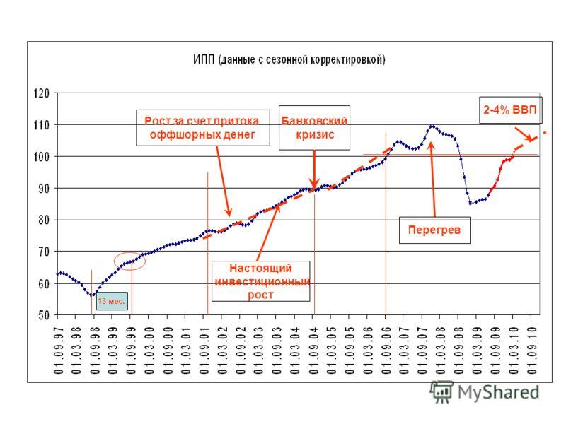13 мес. Банковский кризис Рост за счет притока оффшорных денег Настоящий инвестиционный рост Перегрев 2-4% ВВП