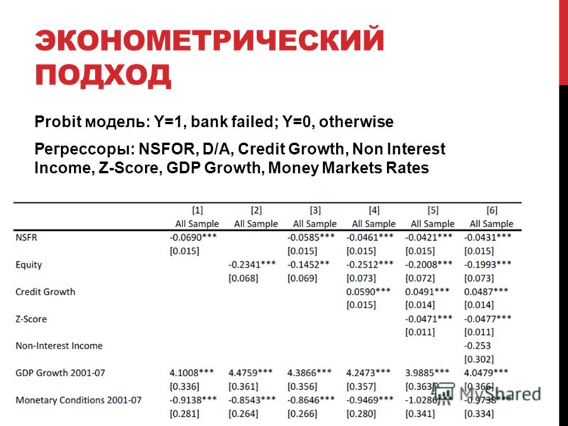 ЭКОНОМЕТРИЧЕСКИЙ ПОДХОД Probit модель: Y=1, bank failed; Y=0, otherwise Регрессоры: NSFOR, D/A, Credit Growth, Non Interest Income, Z-Score, GDP Growth, Money Markets Rates