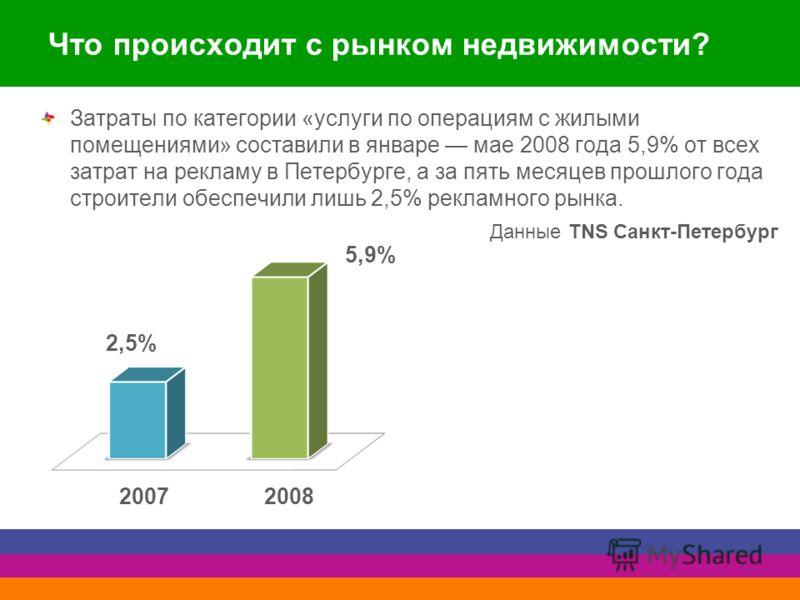Что происходит с рынком недвижимости? Затраты по категории «услуги по операциям с жилыми помещениями» составили в январе мае 2008 года 5,9% от всех затрат на рекламу в Петербурге, а за пять месяцев прошлого года строители обеспечили лишь 2,5% рекламн