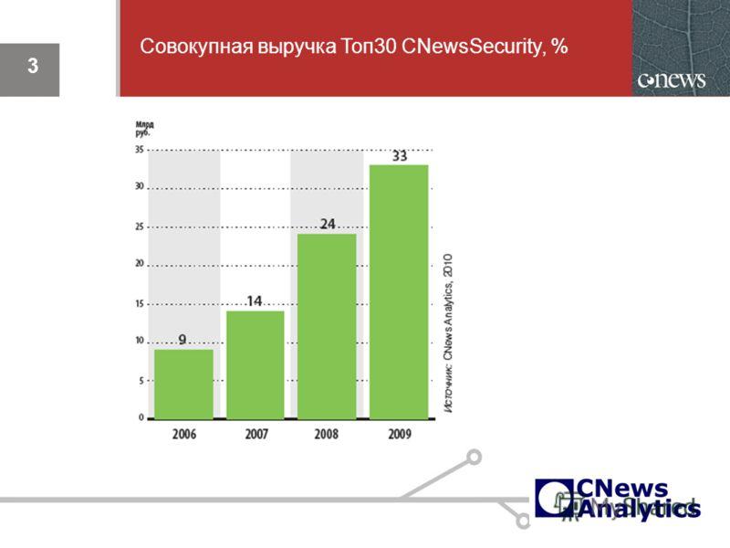 3 Совокупная выручка Топ30 CNewsSecurity, %