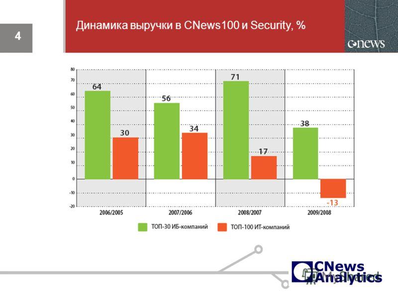 4 Динамика выручки в CNews100 и Security, %