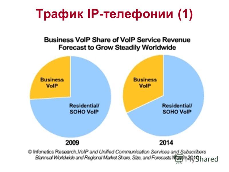 Трафик IP-телефонии (1)