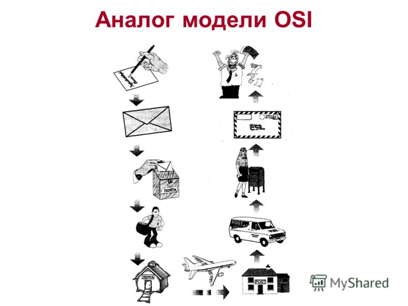 Аналог модели OSI