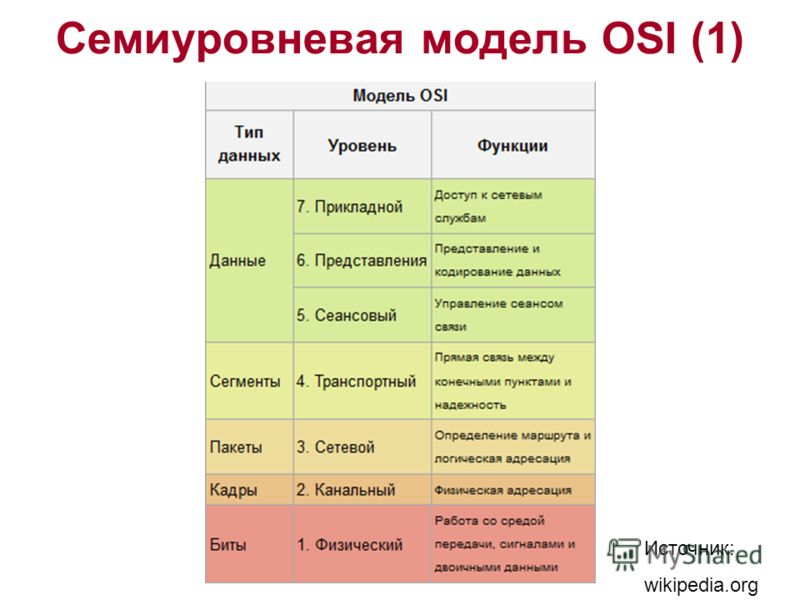 Семиуровневая модель OSI (1) Источник: wikipedia.org
