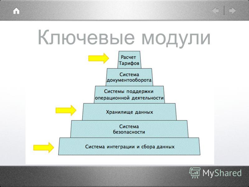 Ключевые модули