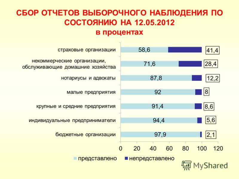 СБОР ОТЧЕТОВ ВЫБОРОЧНОГО НАБЛЮДЕНИЯ ПО СОСТОЯНИЮ НА 12.05.2012 в процентах