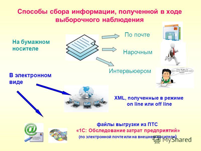 Способы сбора информации, полученной в ходе выборочного наблюдения XML, полученные в режиме on line или off line файлы выгрузки из ПТС «1С: Обследование затрат предприятий» (по электронной почте или на внешнем носителе ) На бумажном носителе Нарочным