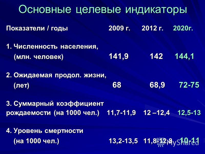 Основные целевые индикаторы Показатели / годы 2009 г. 2012 г. 2020г. 1. Численность населения, (млн. человек) 141,9142 144,1 2. Ожидаемая продол. жизни, (лет) 68 68,9 72-75 (лет) 68 68,9 72-75 3. Суммарный коэффициент рождаемости (на 1000 чел.) 11,7-