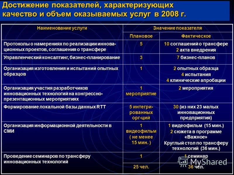 Достижение показателей, характеризующих качество и объем оказываемых услуг в 2008 г. Наименование услуги Значение показателя ПлановоеФактическое Протоколы о намерениях по реализации иннова- ционных проектов, соглашения о трансфере 5 10 соглашений о т