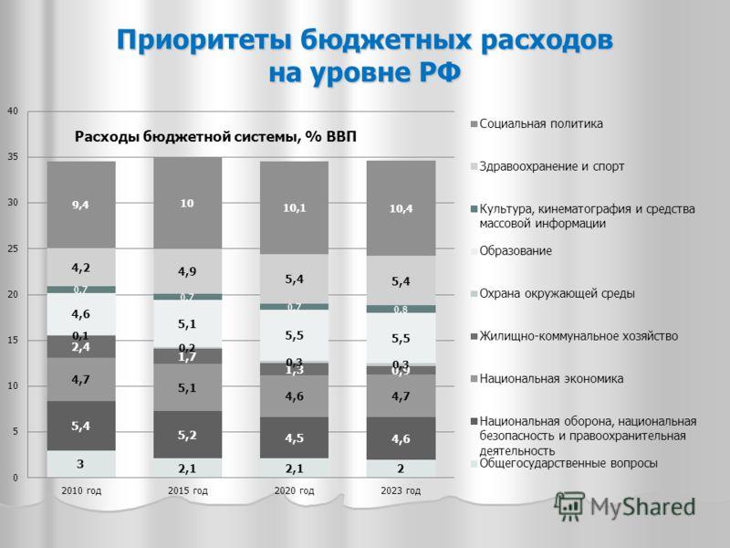 Приоритеты бюджетных расходов на уровне РФ