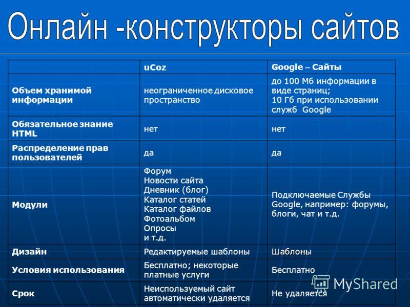 uCozGoogle – Сайты Объем хранимой информации неограниченное дисковое пространство до 100 Мб информации в виде страниц; 10 Гб при использовании служб Google Обязательное знание HTML нет Распределение прав пользователей да Модули Форум Новости сайта Дн