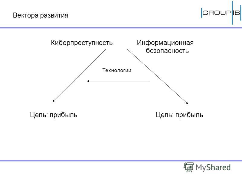 Вектора развития КиберпреступностьИнформационная безопасность Технологии Цель: прибыль