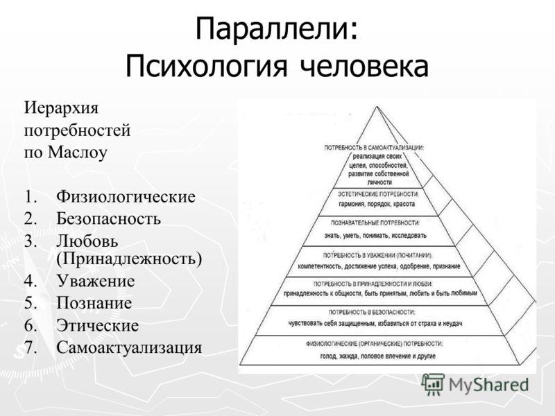 Параллели: Психология человека Иерархия потребностей по Маслоу 1. 1. Физиологические 2. 2. Безопасность 3. 3. Любовь (Принадлежность) 4. 4. Уважение 5. 5. Познание 6. 6. Этические 7. 7.Самоактуализация