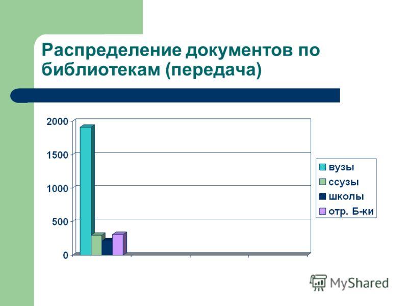 Распределение документов по библиотекам (передача)