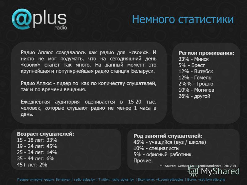 Первое интернет-радио Беларуси | radio.aplus.by | Twitter: radio_aplus_by | Вконтакте: vk.com/radioaplus | Всети: vseti.by/radio.php Немного статистики Радио Аплюс создавалось как радио для «своих». И никто не мог подумать, что на сегодняшний день «с