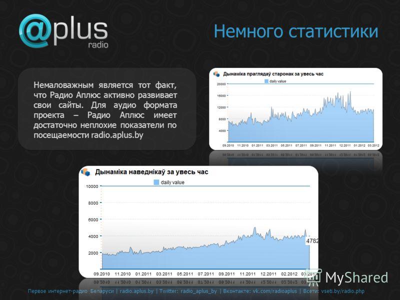 Первое интернет-радио Беларуси | radio.aplus.by | Twitter: radio_aplus_by | Вконтакте: vk.com/radioaplus | Всети: vseti.by/radio.php Немного статистики Немаловажным является тот факт, что Радио Аплюс активно развивает свои сайты. Для аудио формата пр