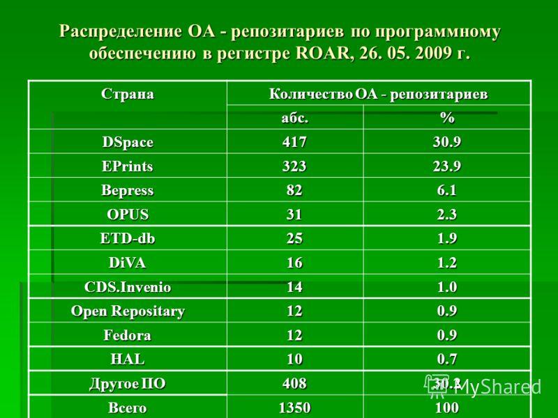 Распределение OA - репозитариев по программному обеспечению в регистре ROAR, 26. 05. 2009 г. Страна Количество ОА - репозитариев абс.% DSpace41730.9 EPrints32323.9 Bepress826.1 OPUS312.3 ETD-db251.9 DiVA161.2 CDS.Invenio141.0 Open Repositary 120.9 Fe