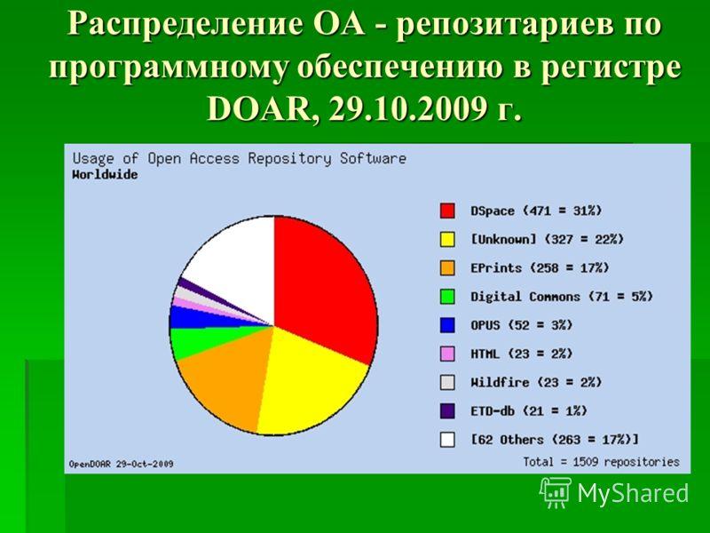 Распределение OA - репозитариев по программному обеспечению в регистре DOAR, 29.10.2009 г.