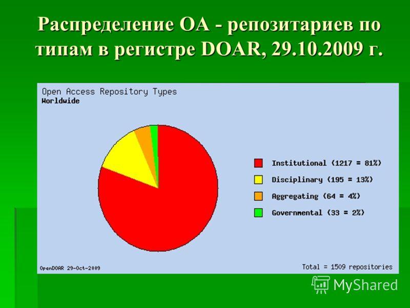 Распределение OA - репозитариев по типам в регистре DOAR, 29.10.2009 г.
