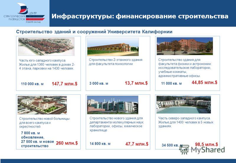 Инфраструктуры: финансирование строительства 147,7 млн.$ Часть юго-западного кампуса. Жилье для 1360 человек в домах 2- 4 этажа, парковки на 1430 человек. 110 000 кв. м Строительство 2-этажного здания для факультета психологии 3 000 кв. м 13,7 млн.$