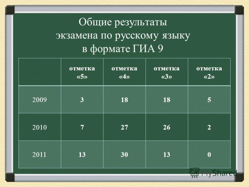 Общие результаты экзамена по русскому языку в формате ГИА 9 отметка «5» отметка «4» отметка «3» отметка «2» 2009318 5 2010727262 20111330130