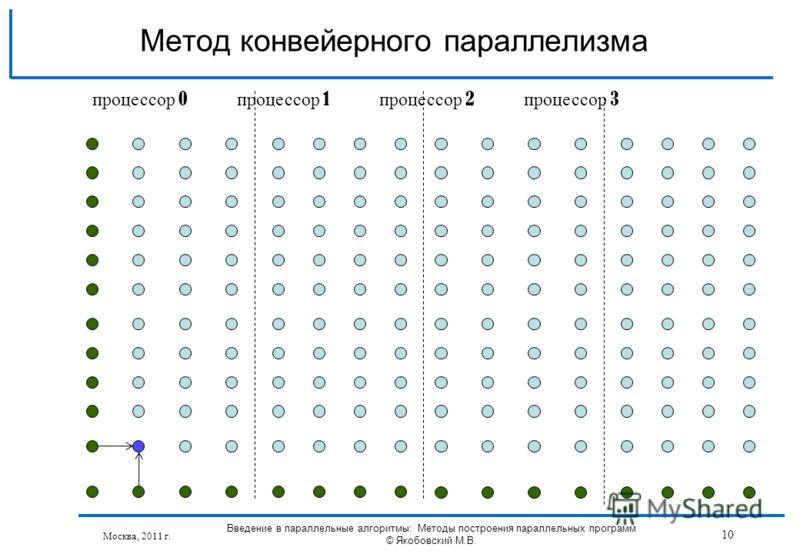 Москва, 2011 г. Введение в параллельные алгоритмы: Методы построения параллельных программ © Якобовский М.В. 10 Метод конвейерного параллелизма процессор 0 процессор 1 процессор 2 процессор 3