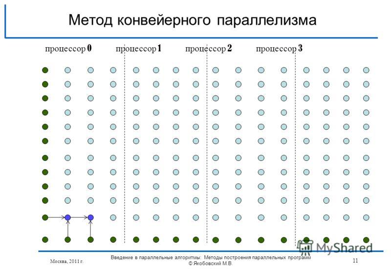 Москва, 2011 г. Введение в параллельные алгоритмы: Методы построения параллельных программ © Якобовский М.В. 11 Метод конвейерного параллелизма процессор 0 процессор 1 процессор 2 процессор 3