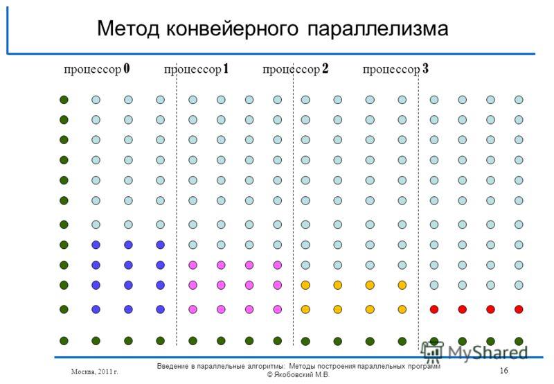 Москва, 2011 г. Введение в параллельные алгоритмы: Методы построения параллельных программ © Якобовский М.В. 16 Метод конвейерного параллелизма процессор 0 процессор 1 процессор 2 процессор 3