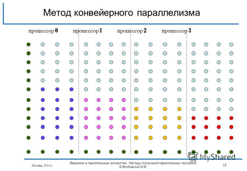 Москва, 2011 г. Введение в параллельные алгоритмы: Методы построения параллельных программ © Якобовский М.В. 18 Метод конвейерного параллелизма процессор 0 процессор 1 процессор 2 процессор 3