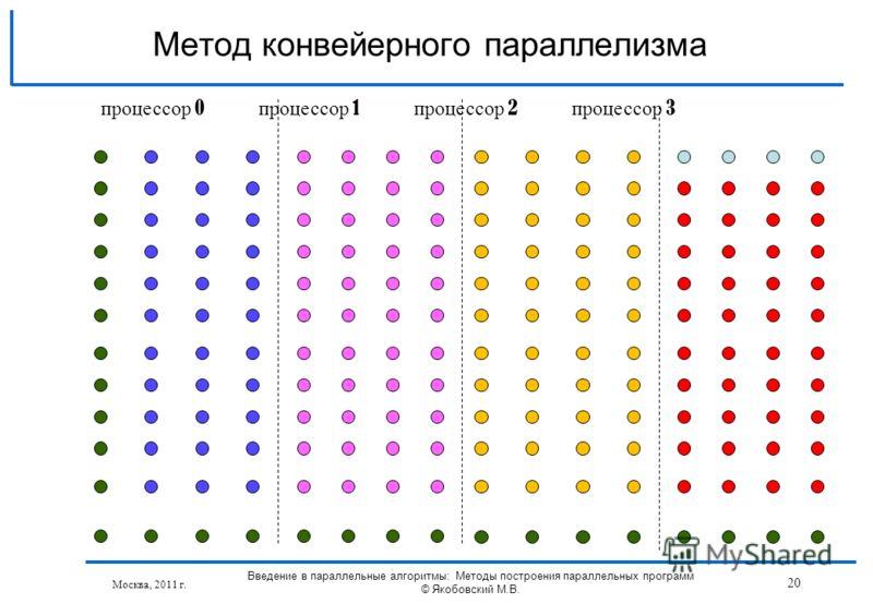 Москва, 2011 г. Введение в параллельные алгоритмы: Методы построения параллельных программ © Якобовский М.В. 20 Метод конвейерного параллелизма процессор 0 процессор 1 процессор 2 процессор 3