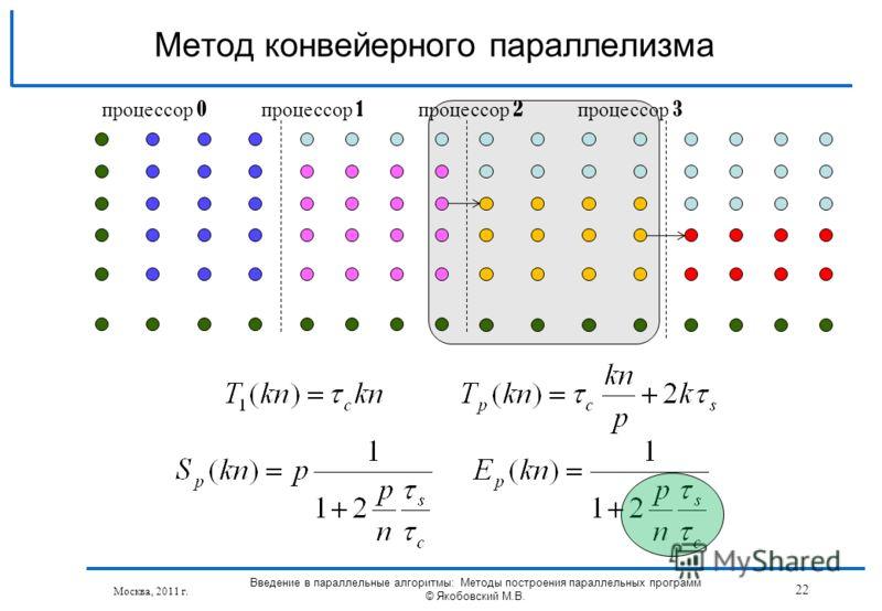 Москва, 2011 г. Введение в параллельные алгоритмы: Методы построения параллельных программ © Якобовский М.В. 22 Метод конвейерного параллелизма процессор 0 процессор 1 процессор 2 процессор 3
