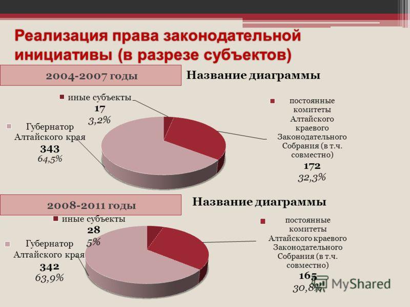 Реализация права законодательной инициативы (в разрезе субъектов) 2008-2011 годы 2004-2007 годы