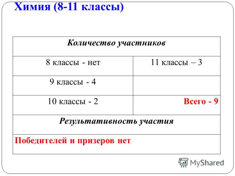 Химия (8-11 классы) Количество участников 8 классы - нет11 классы – 3 9 классы - 4 10 классы - 2Всего - 9 Результативность участия Победителей и призеров нет