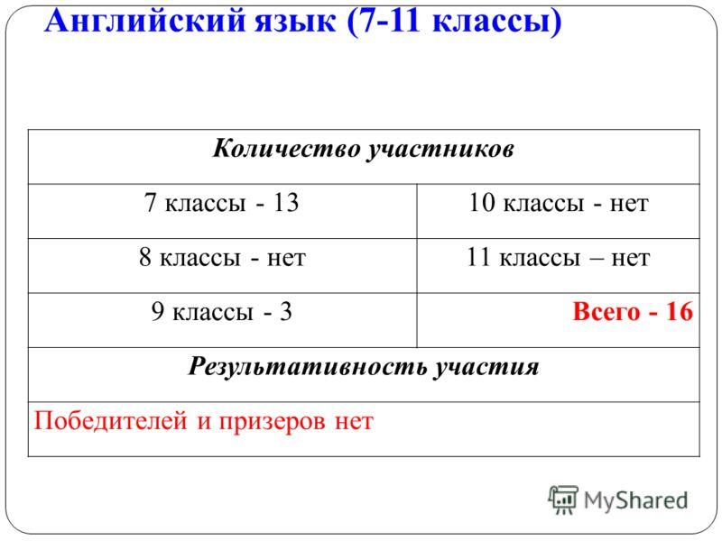 Английский язык (7-11 классы) Количество участников 7 классы - 1310 классы - нет 8 классы - нет11 классы – нет 9 классы - 3Всего - 16 Результативность участия Победителей и призеров нет