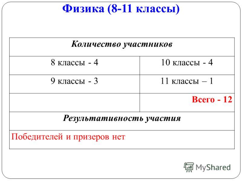 Физика (8-11 классы) Количество участников 8 классы - 410 классы - 4 9 классы - 311 классы – 1 Всего - 12 Результативность участия Победителей и призеров нет
