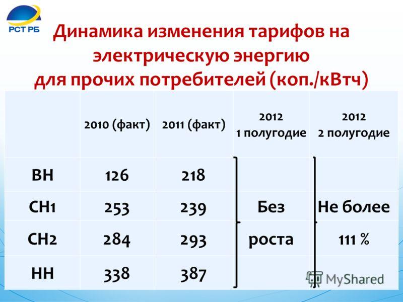 Динамика изменения тарифов на электрическую энергию для прочих потребителей (коп./кВтч) 2010 (факт)2011 (факт) 2012 1 полугодие 2012 2 полугодие ВН126218 СН1253239БезНе более СН2284293роста111 % НН338387