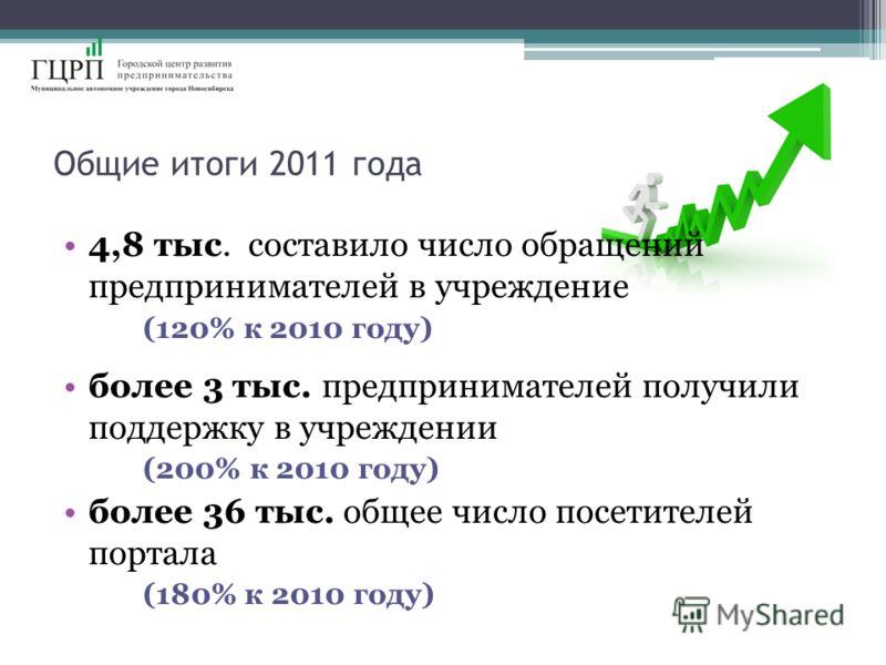 Общие итоги 2011 года 4,8 тыс. составило число обращений предпринимателей в учреждение (120% к 2010 году) более 3 тыс. предпринимателей получили поддержку в учреждении (200% к 2010 году) более 36 тыс. общее число посетителей портала (180% к 2010 году