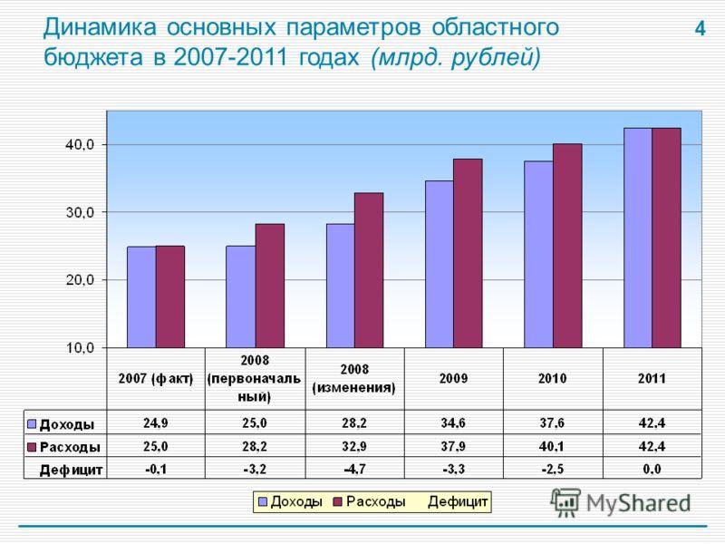 4 Динамика основных параметров областного бюджета в 2007-2011 годах (млрд. рублей)