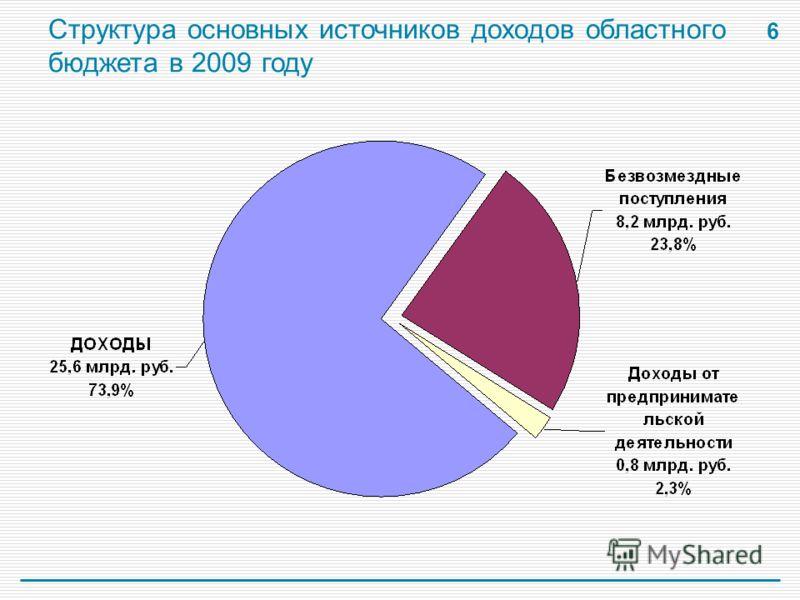 6 Структура основных источников доходов областного бюджета в 2009 году