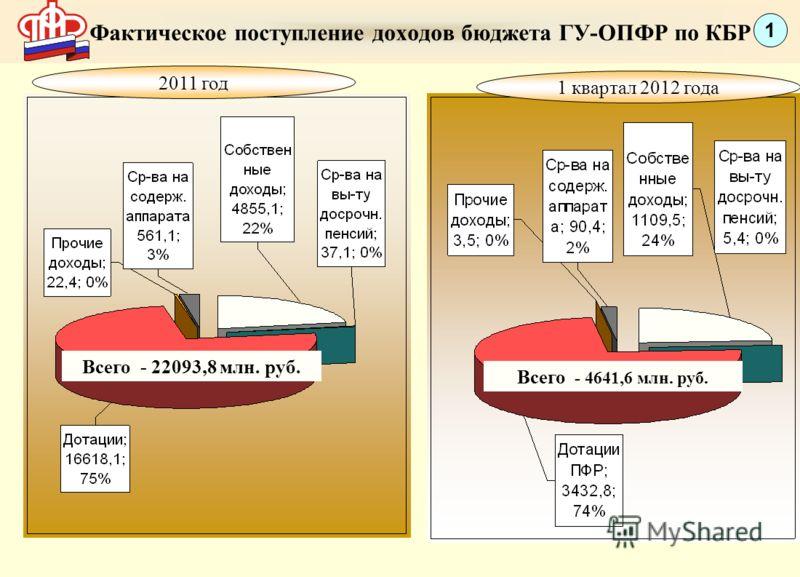 Фактическое поступление доходов бюджета ГУ-ОПФР по КБР 1 1 квартал 2012 года 2011 год Всего - 4641,6 млн. руб. Всего - 22093,8 млн. руб.