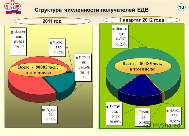 Структура численности получателей ЕДВ Всего - 80085 чел., в том числе: Всего - 240,8 млн.руб., в том числе: 4 10 1 квартал 2012 года 2011 год Всего - 80485 чел., в том числе:
