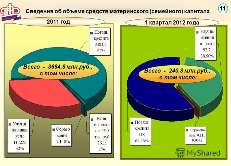 Сведения об объеме средств материнского (семейного) капитала Всего - 3684,8 млн.руб., в том числе: Всего - 240,8 млн.руб., в том числе: 11 2011 год 1 квартал 2012 года