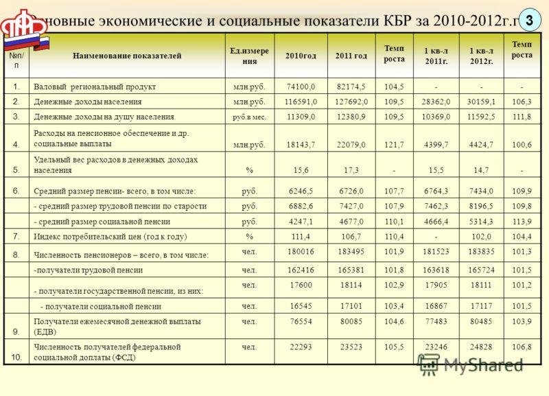 Основные экономические и социальные показатели КБР за 2010-2012г.г. п/ п Наименование показателей Ед.измере ния 2010год2011 год Темп роста 1 кв-л 2011г. 1 кв-л 2012г. Темп роста 1. Валовый региональный продуктмлн.руб.74100,082174,5104,5--- 2. Денежны
