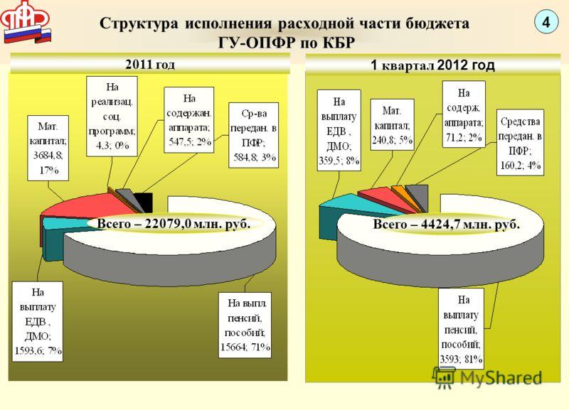 Структура исполнения расходной части бюджета ГУ-ОПФР по КБР Всего – 4424,7 млн. руб. 4 Всего – 22079,0 млн. руб. 2011 год 1 квартал 2012 год