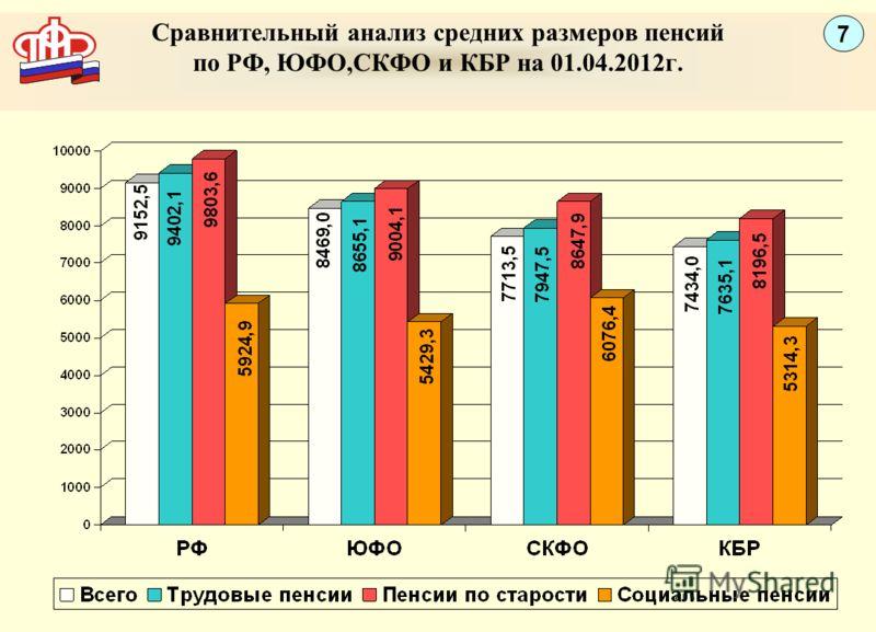 Сравнительный анализ средних размеров пенсий по РФ, ЮФО,СКФО и КБР на 01.04.2012г. 7